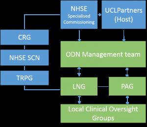 London Neonatal ODN org
